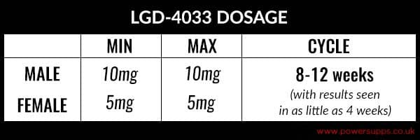 LGD 4033 Dosing Guidelines