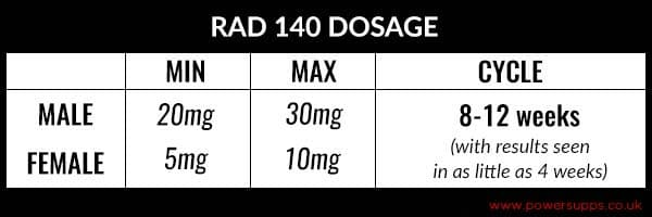 RAD 140 Dosage Table