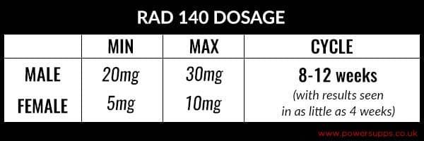 RAD 140 Dosage Table