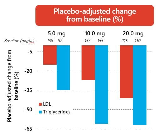 Placebo-adjusted Change from Baseline